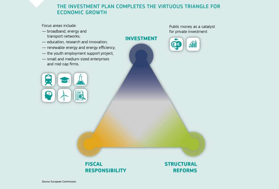 THE INVESTMENT PLAN COMPLETES THE VIRTUOUS TRIANGLE FOR ECONOMIC GROWTH