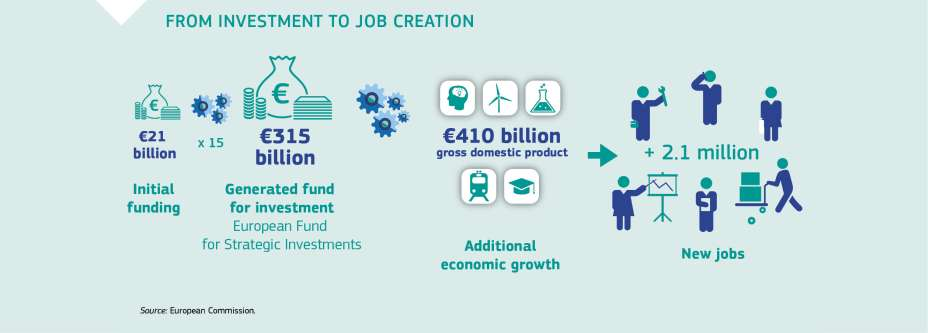 FROM INVESTMENT TO JOB CREATION