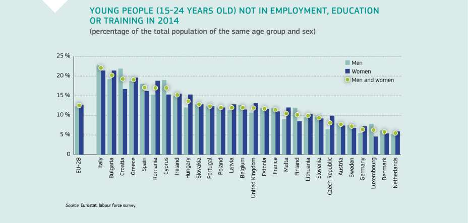 YOUNG PEOPLE (15-24 YEARS OLD) NOT IN EMPLOYMENT, EDUCATION OR TRAINING IN 2014