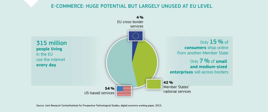 E-COMMERCE: HUGE POTENTIAL BUT LARGELY UNUSED AT EU LEVEL