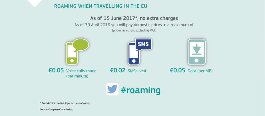 ROAMING WHEN TRAVELLING IN THE EU