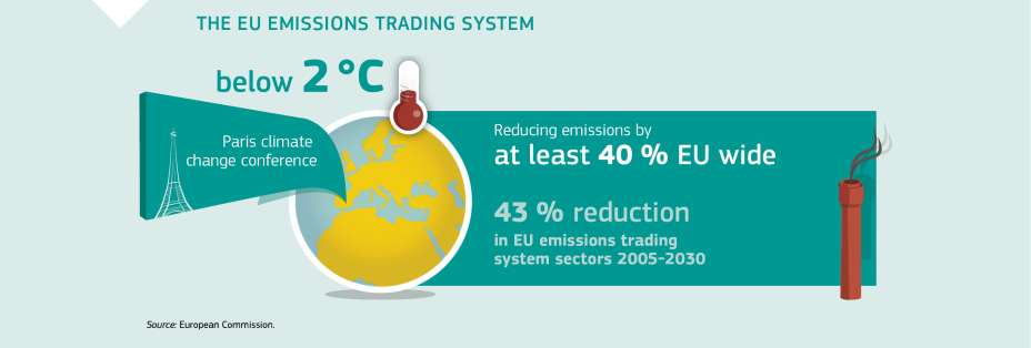 THE EU EMISSIONS TRADING SYSTEM