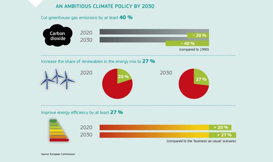 AN AMBITIOUS CLIMATE POLICY BY 2030