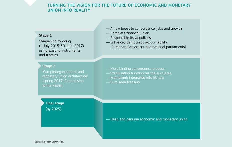 TURNING THE VISION FOR THE FUTURE OF ECONOMIC AND MONETARY UNION INTO REALITY