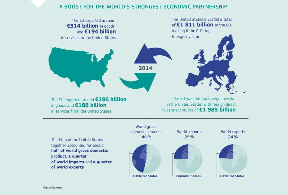 A BOOST FOR THE WORLD'S STRONGEST ECONOMIC PARTNERSHIP