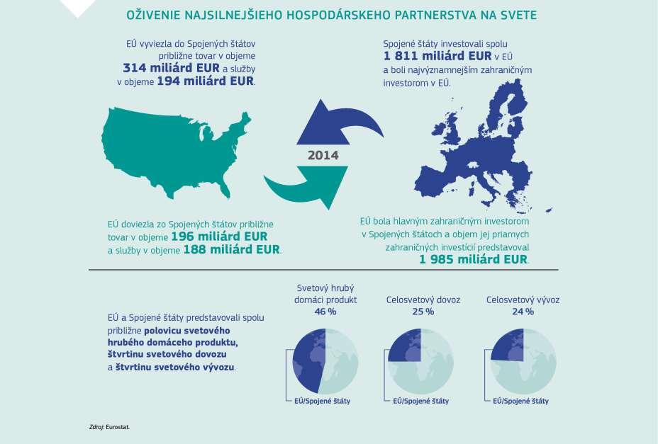 Transatlantické obchodné a investičné partnerstvo ako hnacia sila pre rast  a zamestnanosť 680efbfe7a8