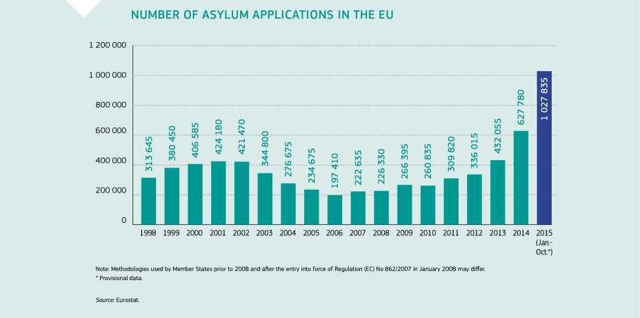 NUMBER OF ASYLUM APPLICATIONS IN THE EU