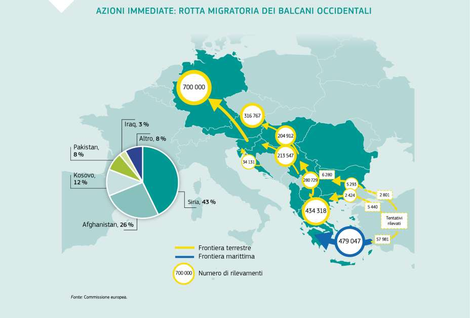 AZIONI IMMEDIATE: ROTTA MIGRATORIA DEI BALCANI OCCIDENTALI