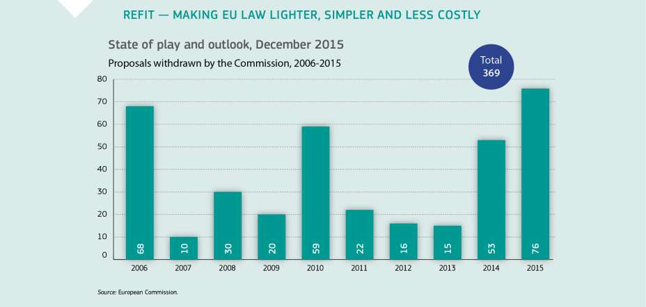 REFIT - MAKING EU LAW LIGHTER, SIMPLER AND LESS COSTLY