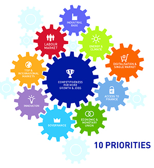 This page shows the 10 priorities like cogs