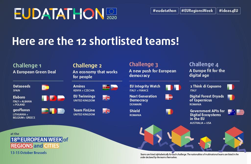 EU Datathon 2020 timeline