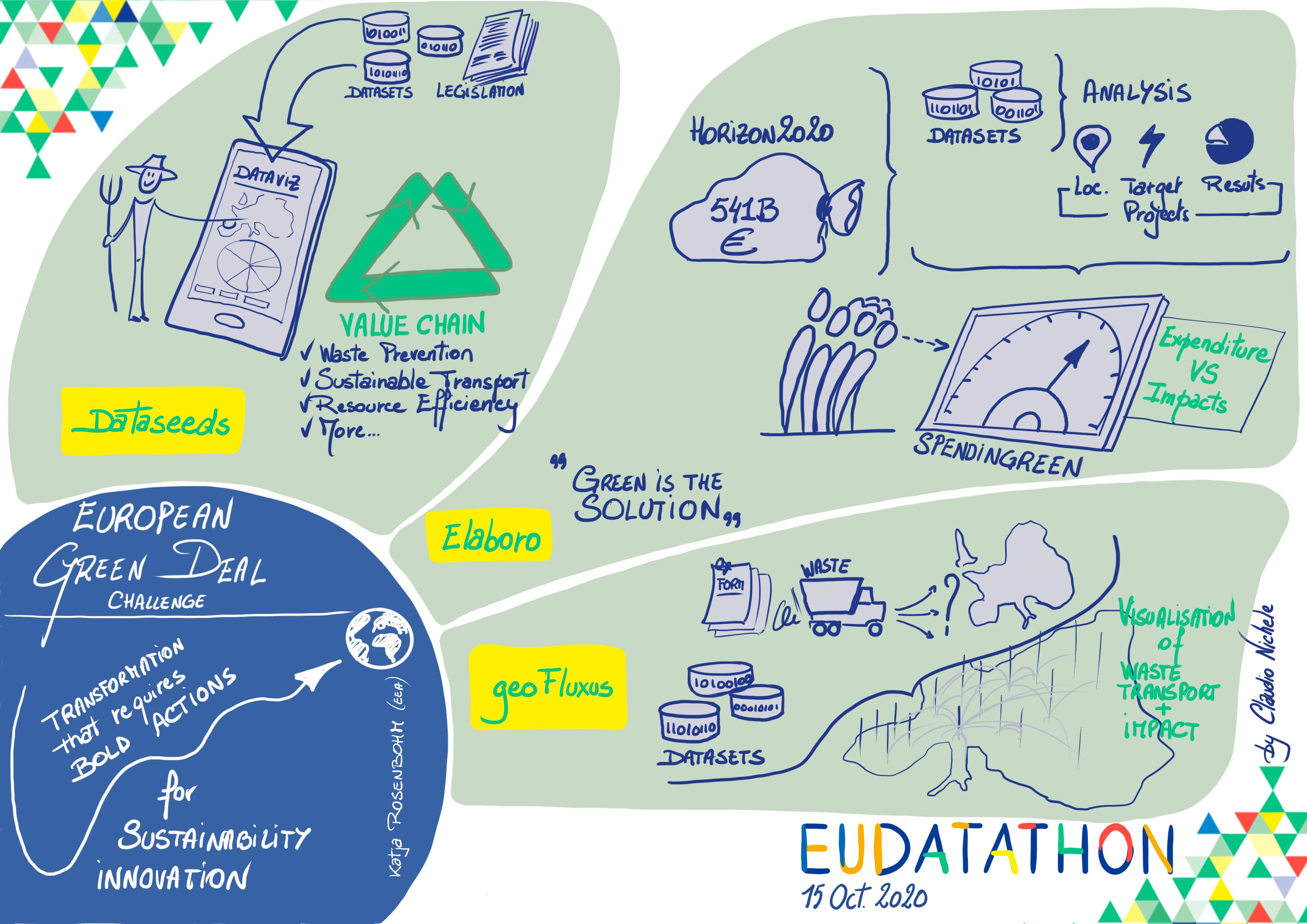 EU Datathon 2020 challenge 1