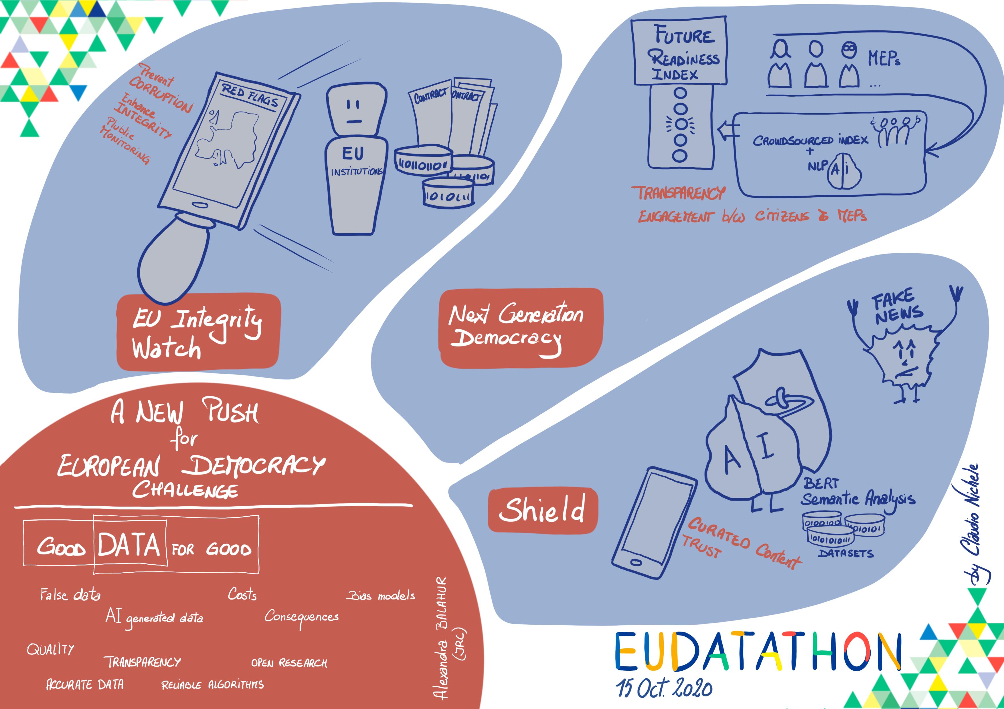 EU Datathon 2020 challenge 3