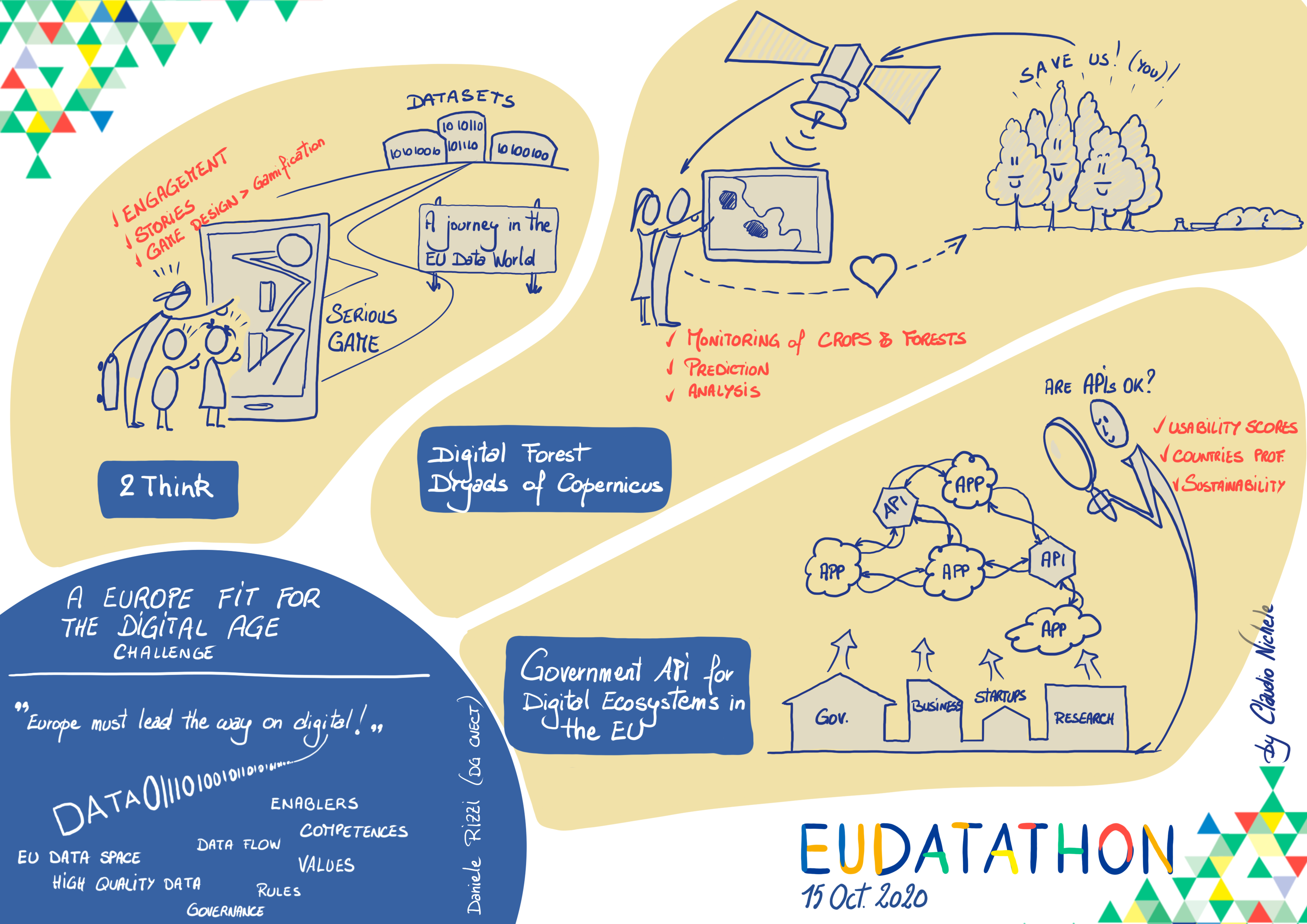 EU Datathon 2020 challenge 4