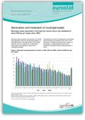 Generation and treatment of municipal waste