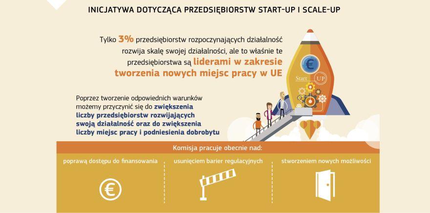 92a76c1f7001d Infografika: INICJATYWA DOTYCZĄCA PRZEDSIĘBIORSTW START-UP I SCALE-UP