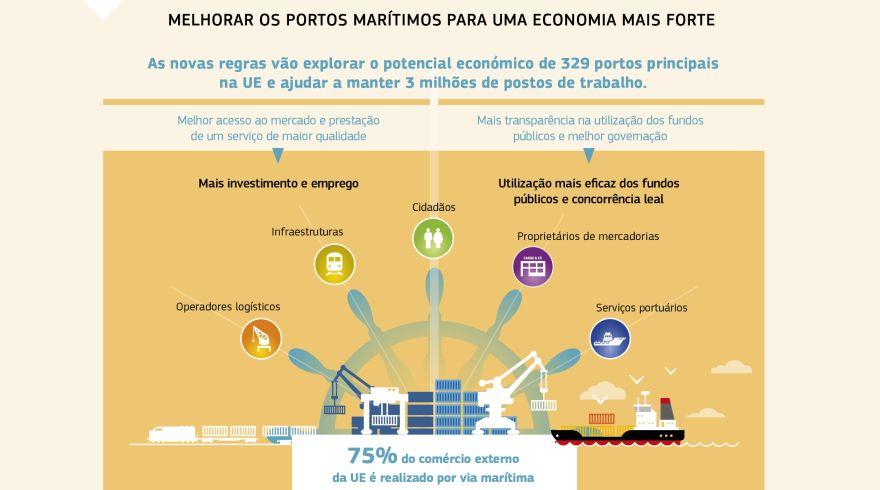 649d2599bdb Infográfico  MELHORAR OS PORTOS MARÍTIMOS PARA UMA ECONOMIA MAIS FORTE