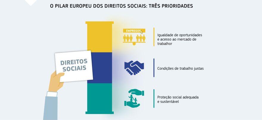 36cc87b7aad Infográfico  O PILAR EUROPEU DOS DIREITOS SOCIAIS  TRÊS PRIORIDADES