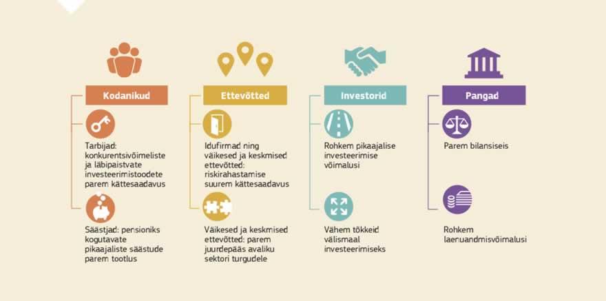 bc8ce127a4c Infograafik: Kapitaliturgude liit on Euroopa Komisjoni plaan kaasata ELis  kapitali ja suunata see kõikidesse ettevõtetesse