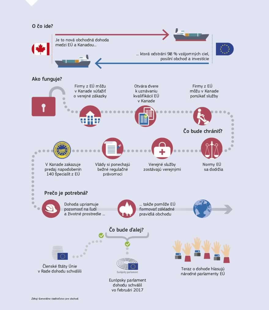 Infografika  Obchodná dohoda medzi EÚ a Kanadou ponúka európskym firmám  všetkých veľkostí novú príležitosť vyvážať d062a5e418f