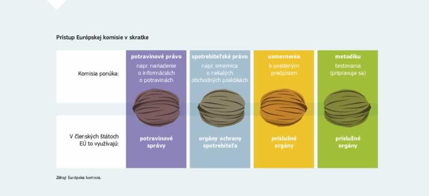 dc5d37930a7 Infografika: Spotrebitelia vo viacerých členských štátoch EÚ sa sťažovali,  že kvalita niektorých výrobkov ako