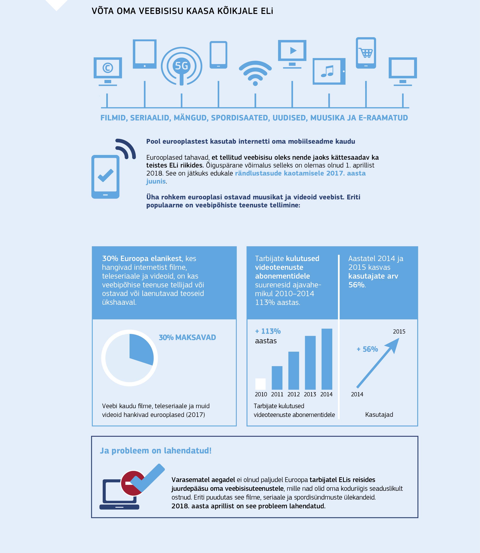 aac10c17179 Interneti usaldusväärsuse suurendamine ja digitaalse ühtse turu  ülesehitamine
