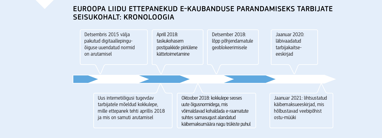 ca2ed899a6a EUROOPA LIIDU ETTEPANEKUD E-KAUBANDUSE PARANDAMISEKS TARBIJATE SEISUKOHALT:  KRONOLOOGIA