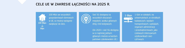 nowe zasady dotyczące dat i zakazów dla generacji cyfrowej