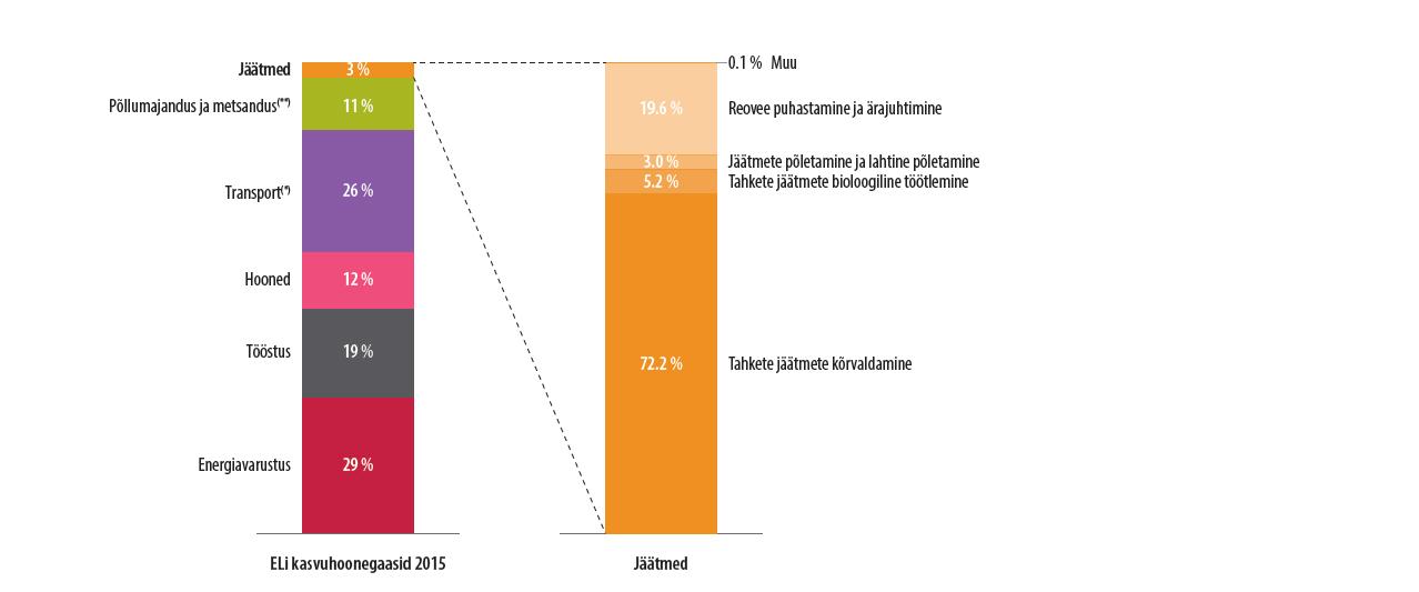 22361f32f47 ELi 2015. aasta kasvuhoonegaaside heitkogused sektorite kaupa. *Kaasa  arvatud rahvusvaheline ...