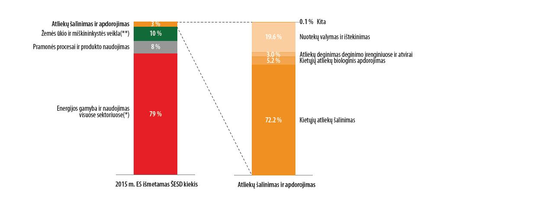 šiltnamio efektą sukeliančių dujų emisijos leidimų prekybos sistemų susiejimas)
