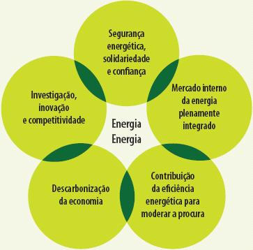 Resultado de imagem para independência nacional e dependência energética