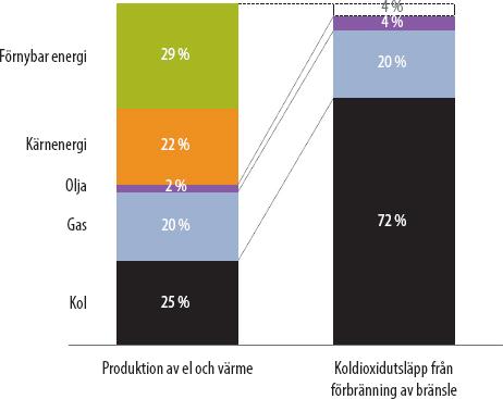 Energi olja och elkraft i nytt varuhus