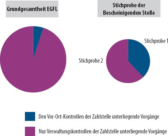 Europäischer Rechnungshof | Sonderbericht Nr. 7/2017: Bescheinigende ...