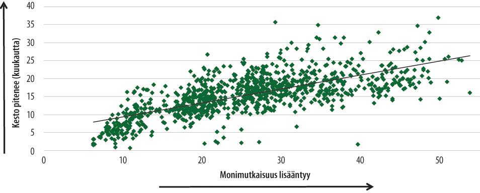 Korrelaatioanalyysi